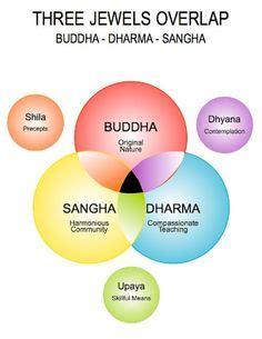 Hinduism and Buddhism - UK Essays
